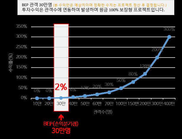 BEP 관객 30만명이면 2%수익, 100% 원금 보장형 프로젝트 키드냅
