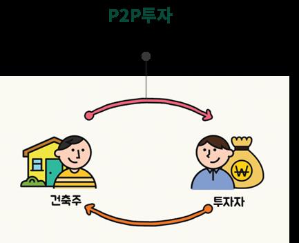 p2p투자로 평균수익률 연10%대의 안정적인 투자