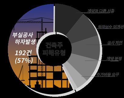 건축주피해유형, 부실공사하자발송 192건:57%, 계약과 다른시공,하자보수 미개선,공사지연,계약분쟁,추가비용요구