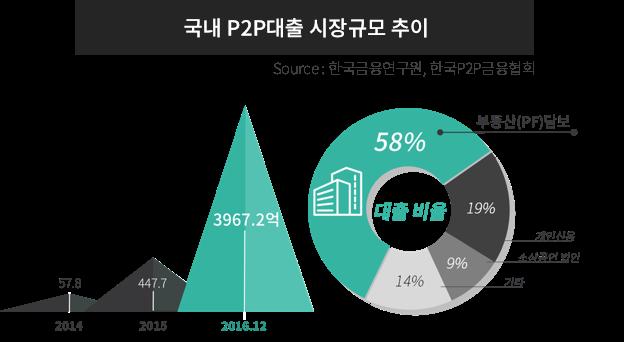 국내 p2p 대출 시장규모 추이 연평균 성장률 500%
