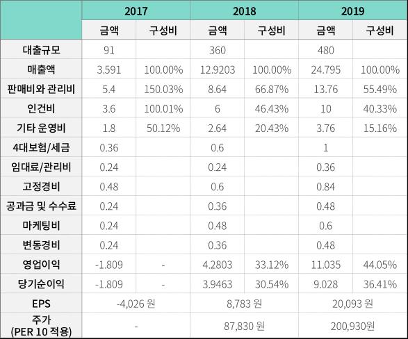2017,2018,2019 회계자료표