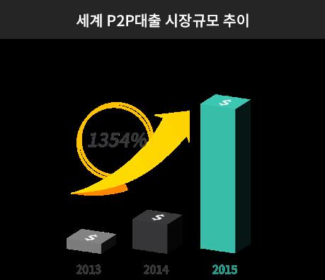 세계 p2p 대출 시장규모 추이