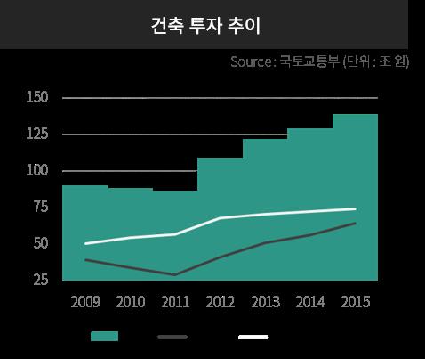 건축투자추이 그래프 출처:국토교통부