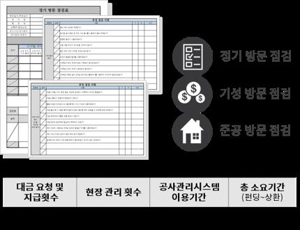 정기 방문점검, 기성 방문점검, 준공 방문점검