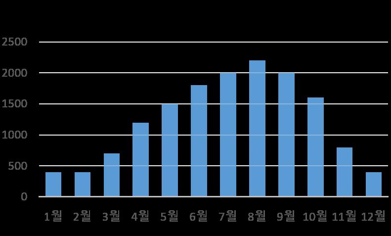 2017년 (주)차귀도 글라스 요트의 추정 영업 수입에 대한 그래프입니다. 크라우드펀딩이 성공한 후 요트를 임대한 후 약 1.5배 수입이 늘어날 것으로 보입니다.