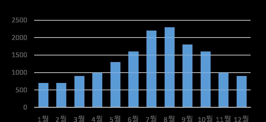 2016년 (주)차귀도 글라스 요트의 매출 현황 그래프입니다. 성수기인 5월~10월까지는 높은 매출을 보이고 비성수기인 11월~4월에도 꾸준한 매출을 내고 있습니다.