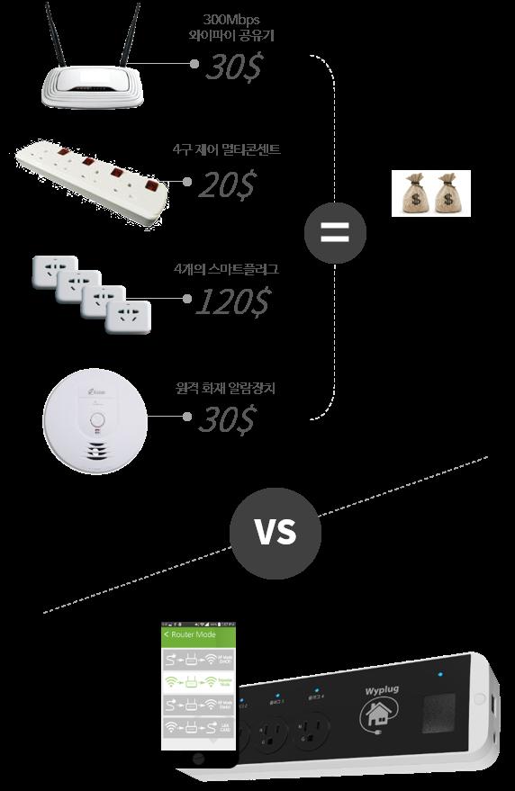 와이파이 공유기 + 4구 제어 멀티콘센트 + 4개 스마트 플러그 + 원격 화재 알람장치 = 300$ !! 하지만 WyPLUG 는 50$면 됩니다!