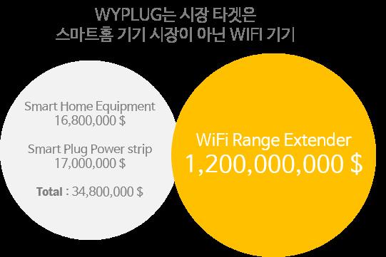 미국의 wifi 시장 규모에 대한 다이어그램입니다.