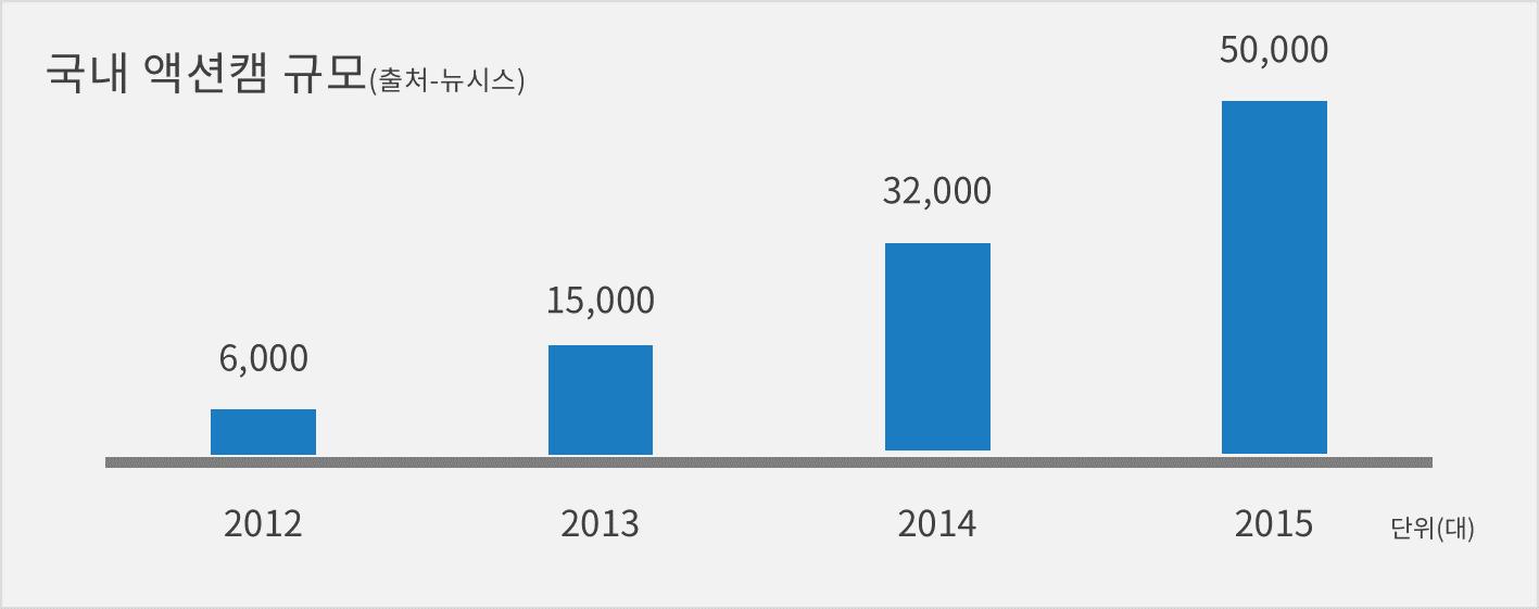 국내 액션캠 규모에 대한 그래프입니다. 2015년도에 5만대가 판매되었고 향후 증대될 것으로 예상됩니다.