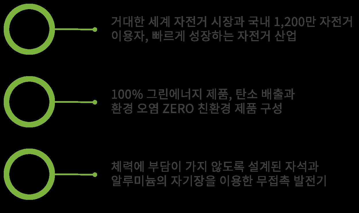 첫째, 빠르게 성장하는 자전거 산업 둘째, 환경 오염 ZERO의 친환경 제품 생산 셋째, 무접촉 자전거 발전기 개발