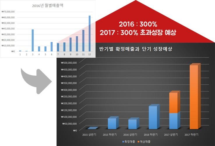 2017년 300% 초과성장을 예상하고 있습니다.
