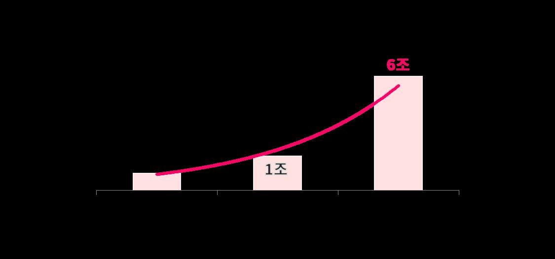 국내 반려동물 시장 그래프