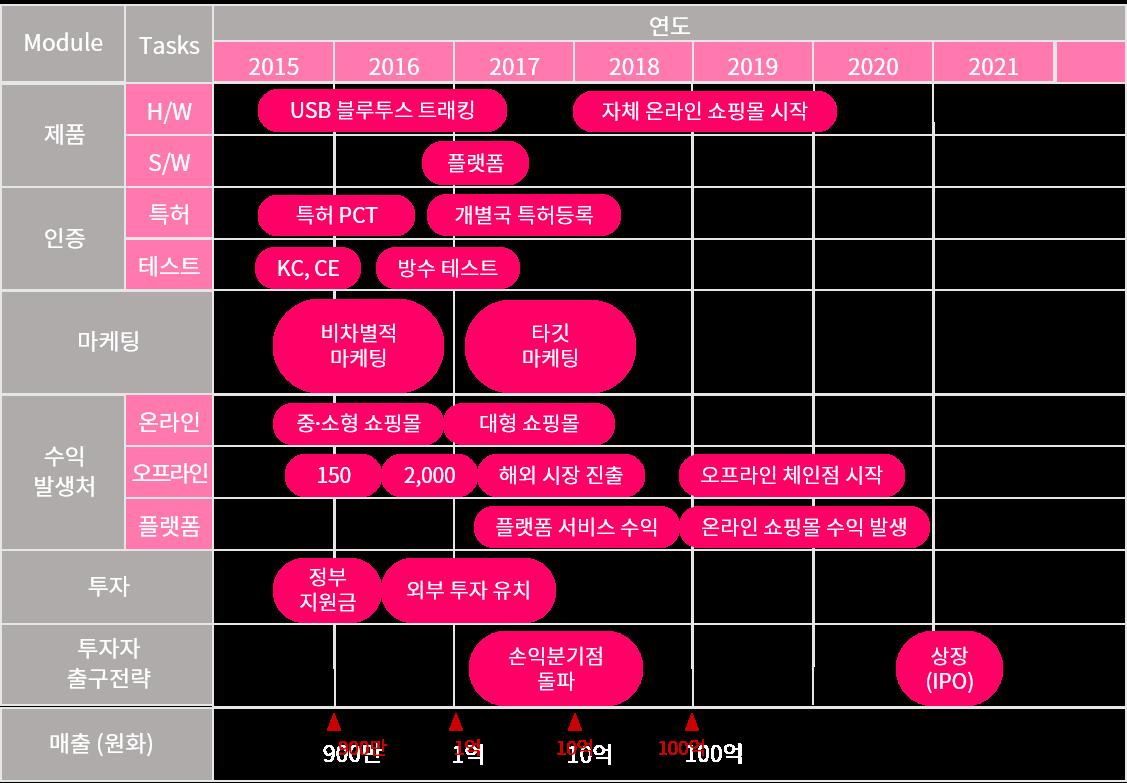 네오팝의 2015년~2021년까지의 로드맵
